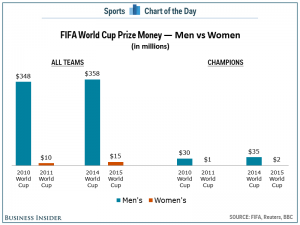there-is-an-enormous-disparity-in-how-much-prize-money-fifa-pays-in-the-mens-and-womens-world-cups